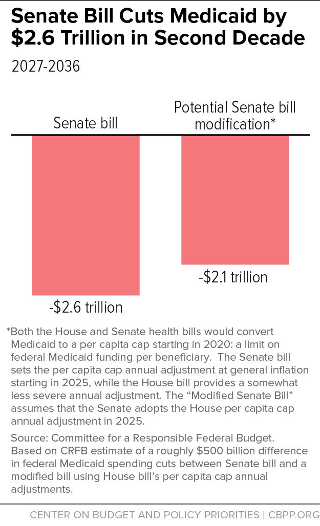 Senate Bill Cuts Medicaid by $2.6 Trillion in Second Decade