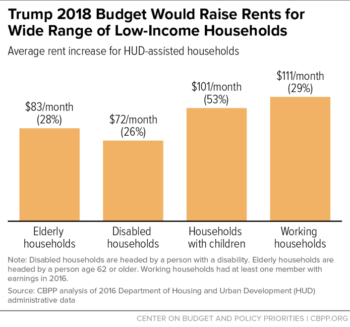 Trump 2018 Budget Would Raise Rents for Wide Range of Low-Income Households