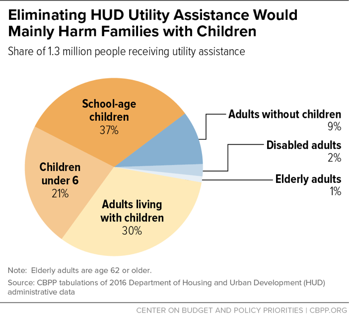 Eliminating HUD Utility Assistance Would Mainly Harm Families with Children