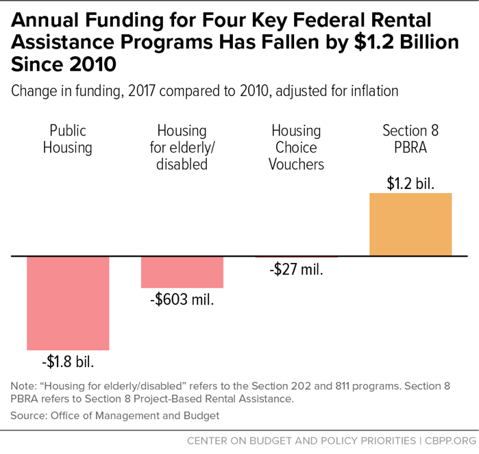 Annual Funding for Four Key Federal Rental Assistance Programs Has Fallen by $1.2 Billion Since 2010