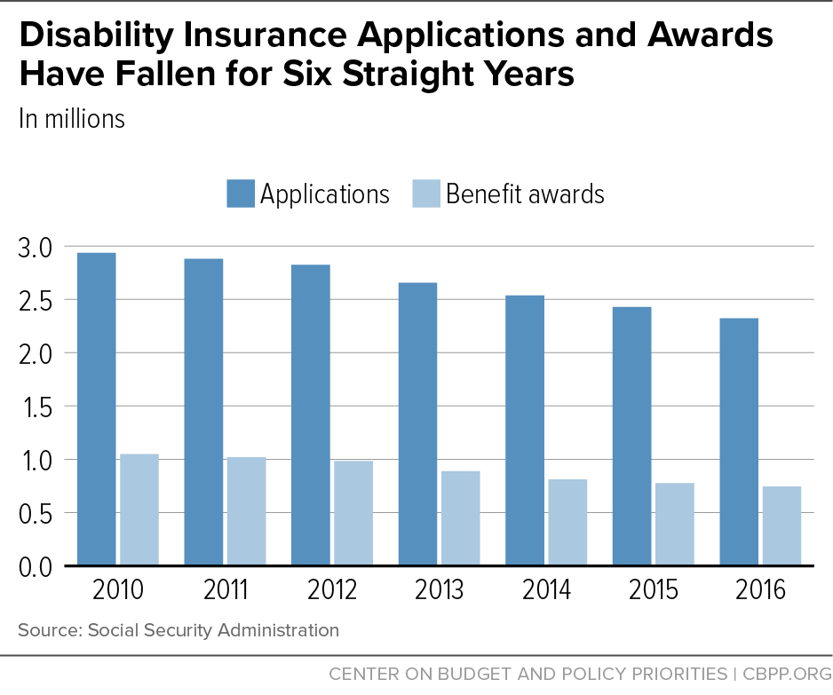 Disability Insurance Application and Awards Have Fallen for Six Straight Years