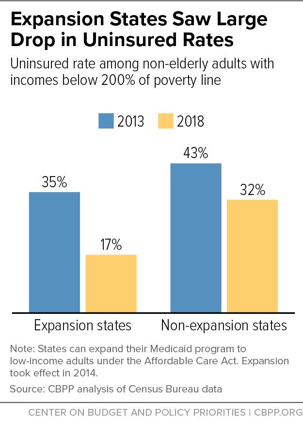 Expansion States Saw Large Drop in Uninsured Rates