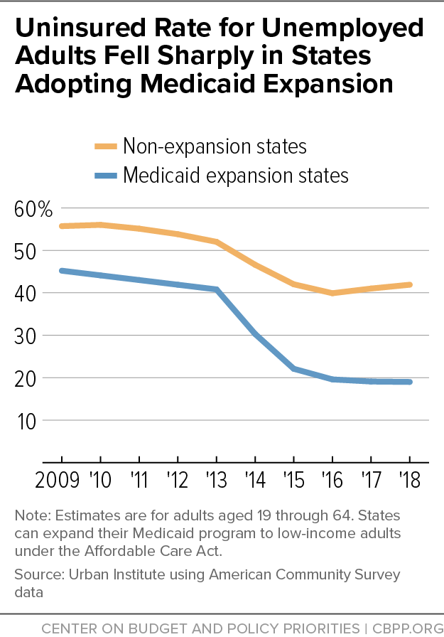 Uninsured Rate for Unemployed Adults Fell Sharply in States Adopting Medicaid Expansion
