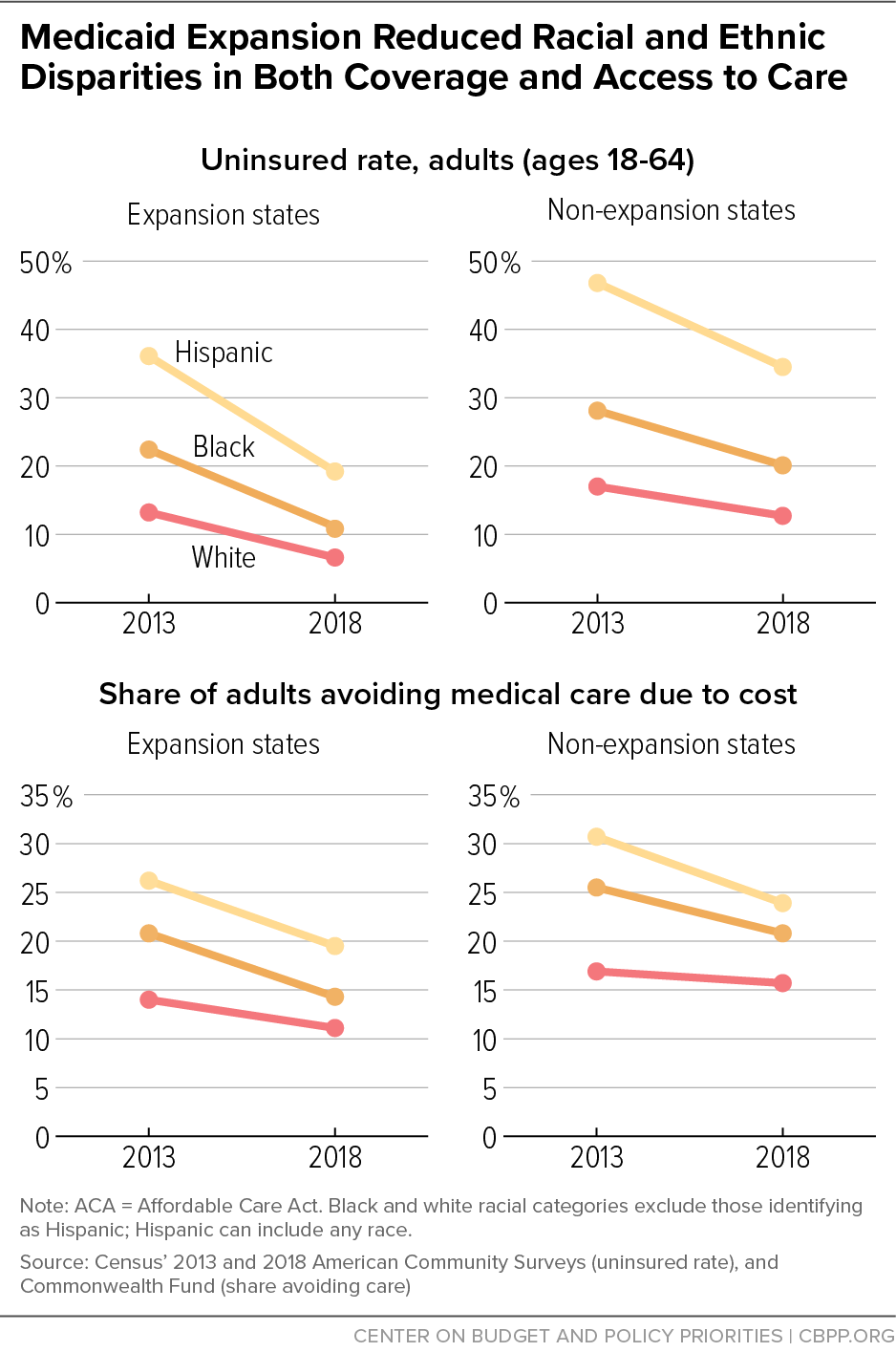 Medicaid Expansion Reduced Racial and Ethnic Disparities in Both Coverage and Access to Care
