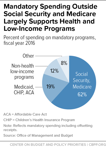 Mandatory Spending Outside Social Security and Medicare Largely Supports Health and Low-Income Programs