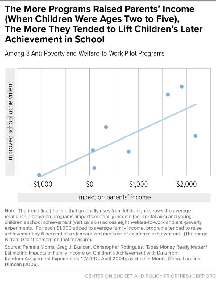 The More Programs Raised Parents' Income (When Children Were Ages Two to Five), The More They Tended to Lift Children's Later Achievement in School