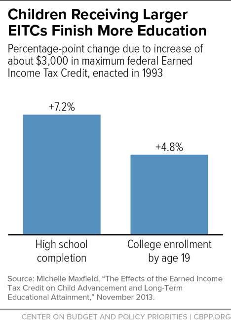 Children Receiving Larger EITCs Finish More Education