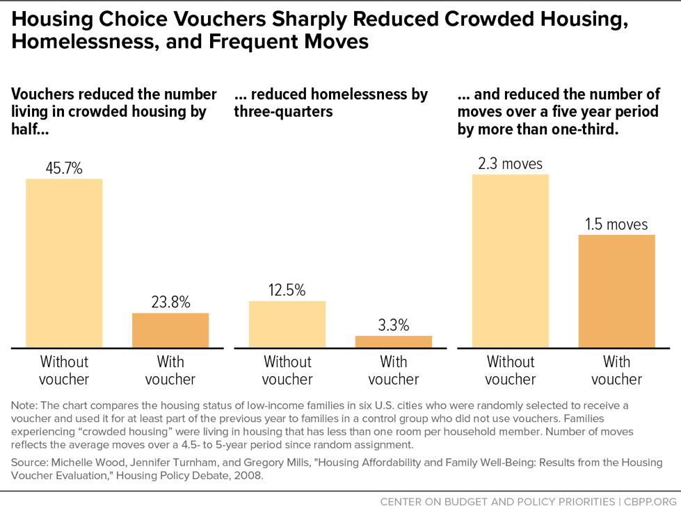 Housing Choice Vouchers Sharply Reduced Crowded Housing, Homelessness, and Frequent Moves
