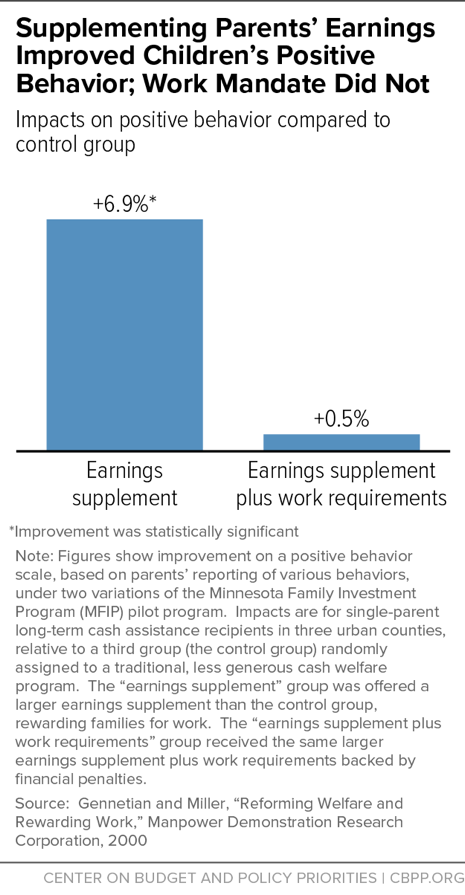 Supplementing Parents' Earnings Improved Children's Positive Behavior; Work Mandate Did Not