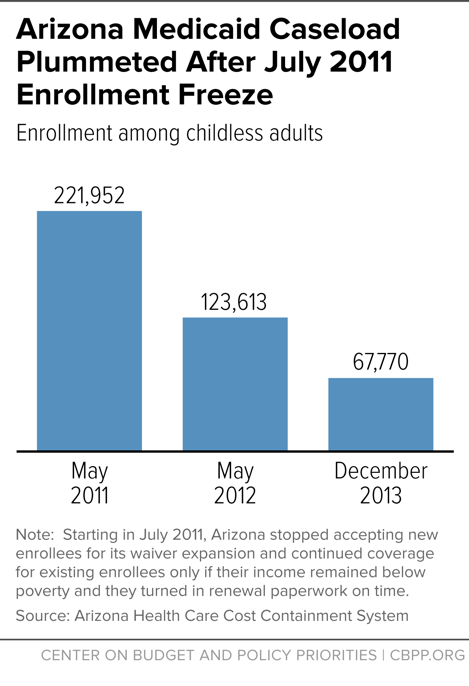 Arizona Medicaid Plummeted After July 2011 Enrollment Freeze
