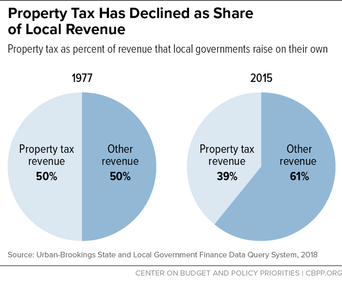 Property Tax Has Declined as Share of Local Revenue