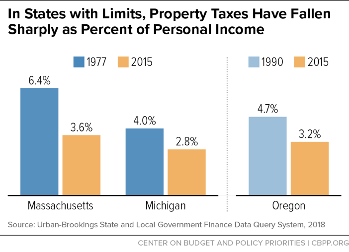 In States with Limits, Property Taxes H ave Fallen Sharply as Percent of Personal Income