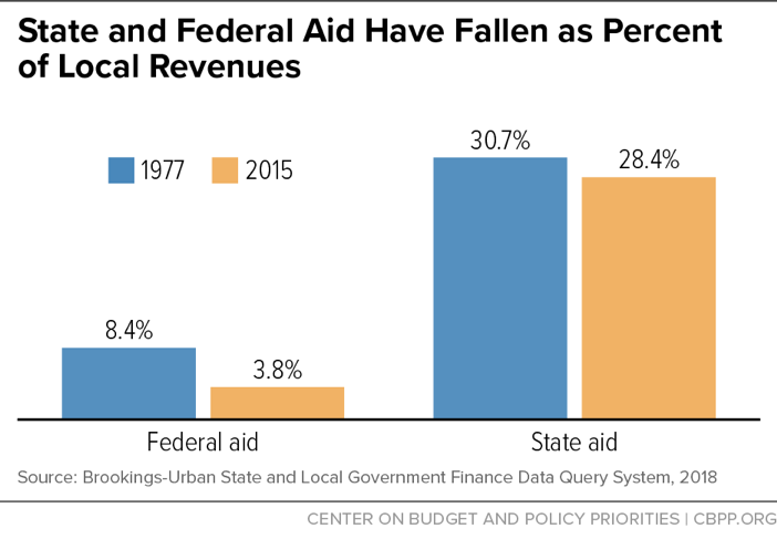 State and Federal Aid Have Fallen as Percent of Local Revenues