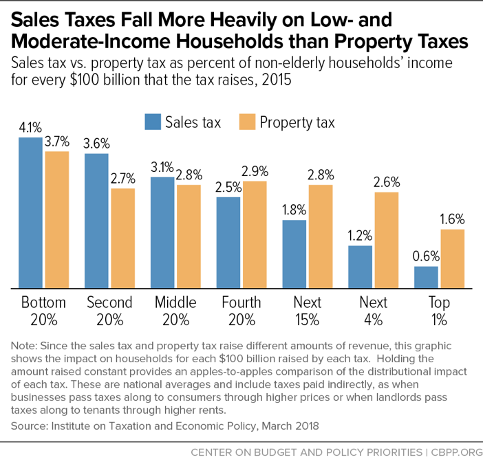 Sales Taxes Fall More Heavily on Low- and Moderate-Income Households than Property Taxes