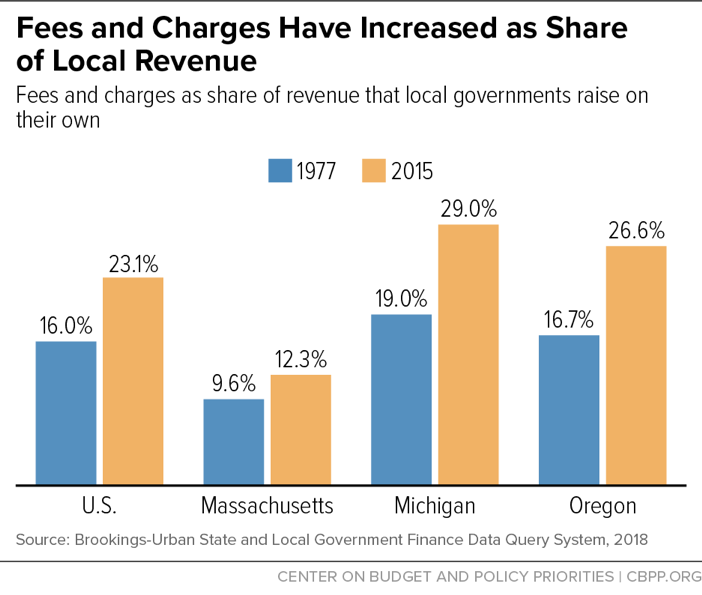 Fees and Charges Have Increased as Share of Local Revenue