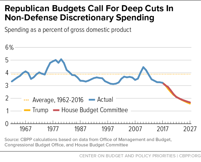 Republican Budgets Call for Deep Cuts in Non-Defense Discretionary Spending