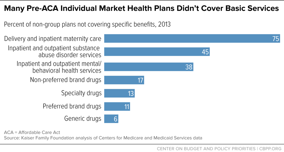 Many Pre-ACA Individual Market Health Plans Didn't Cover Basic Services