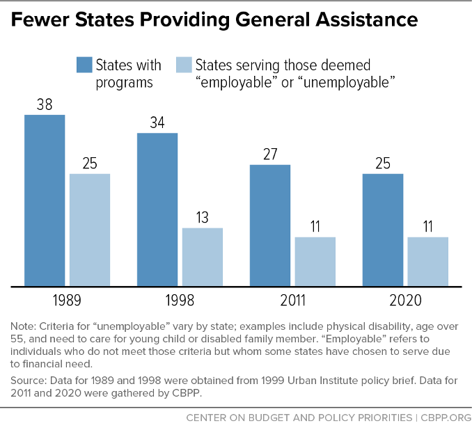 Fewer States Providing General Assistance