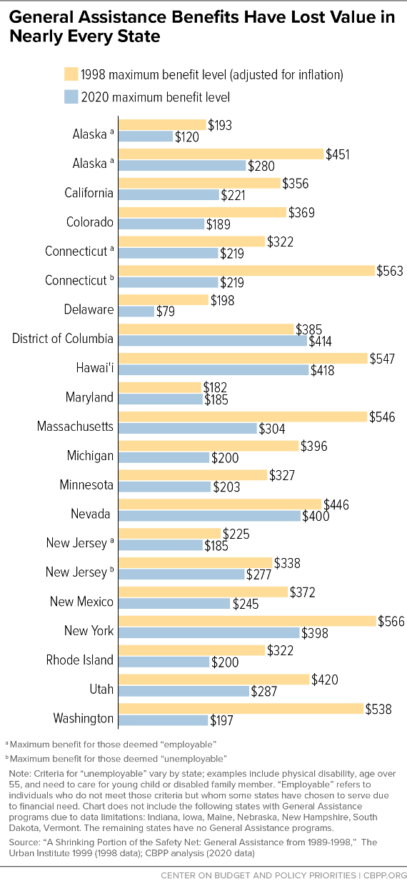 General Assistance Benefits Have Lost Value in Nearly Every State