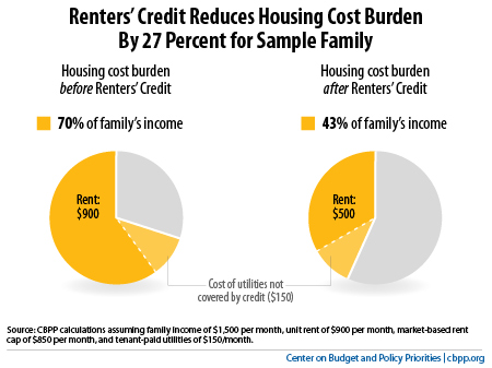 Renters' Credit Reduces Housing Cost Burden by 27 Percent For Sample Family