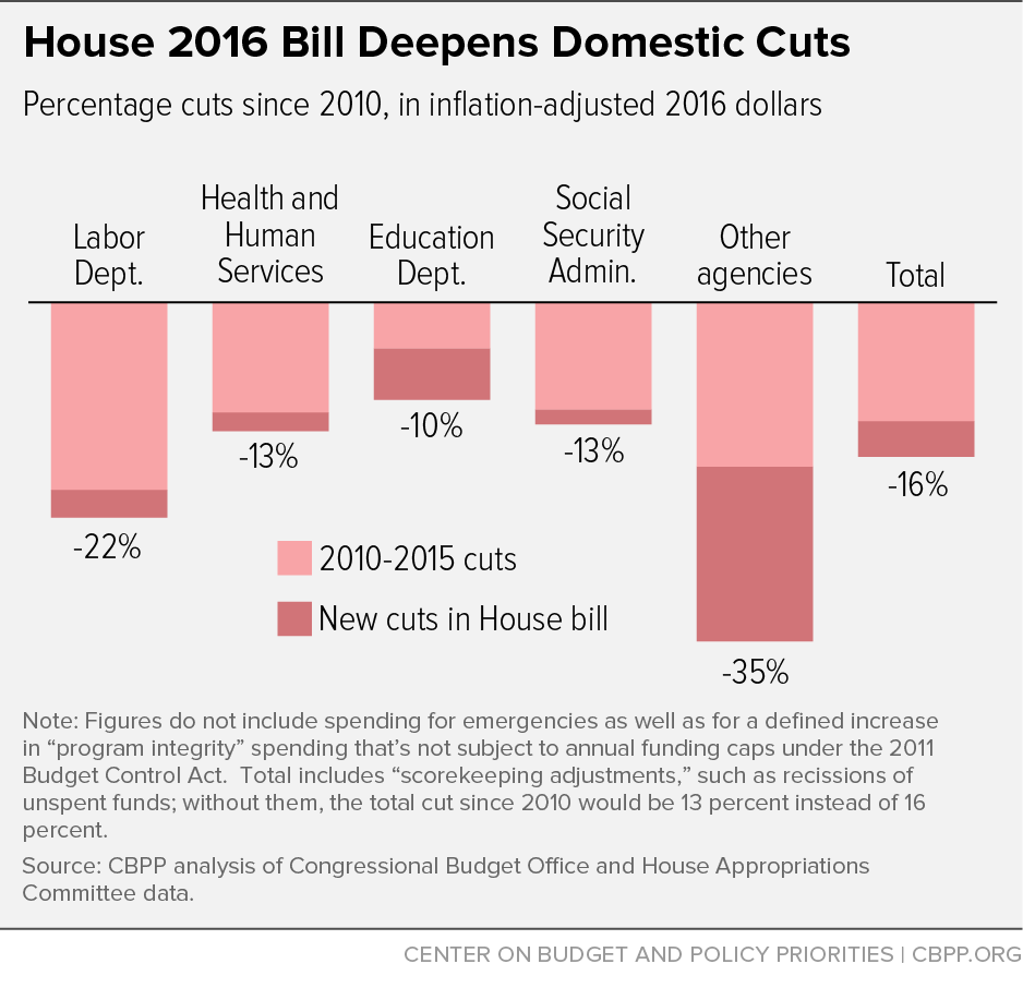 House 2016 Bill Deepens Domestic Cuts