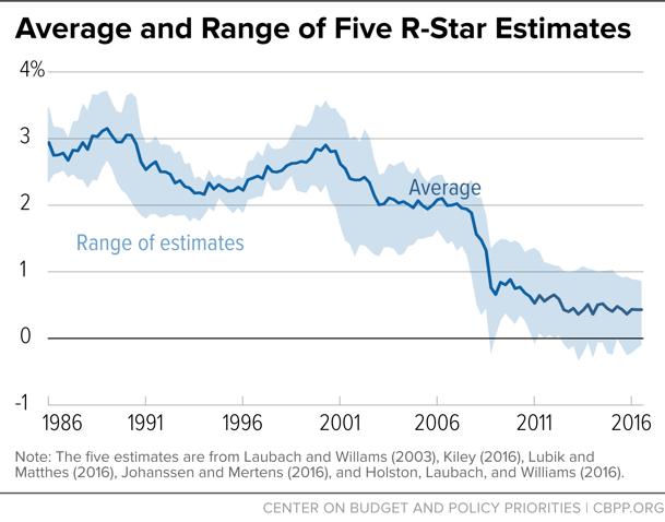 Average and Range of Five R-Star Estimates