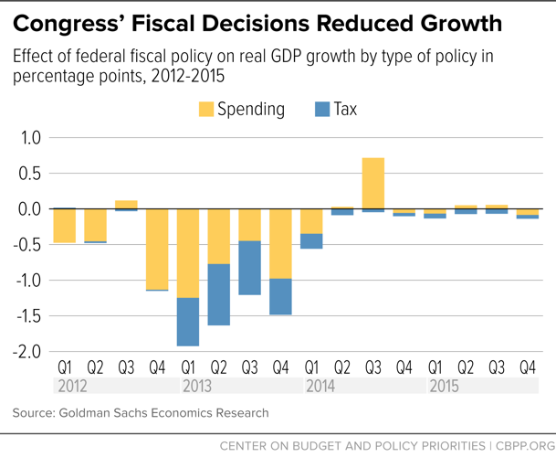 Congress' Fiscal Decisions Reduced Growth