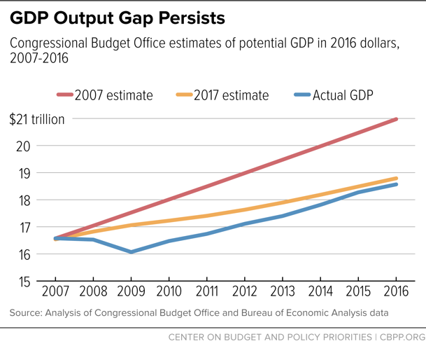 GDP Output Gap Persists