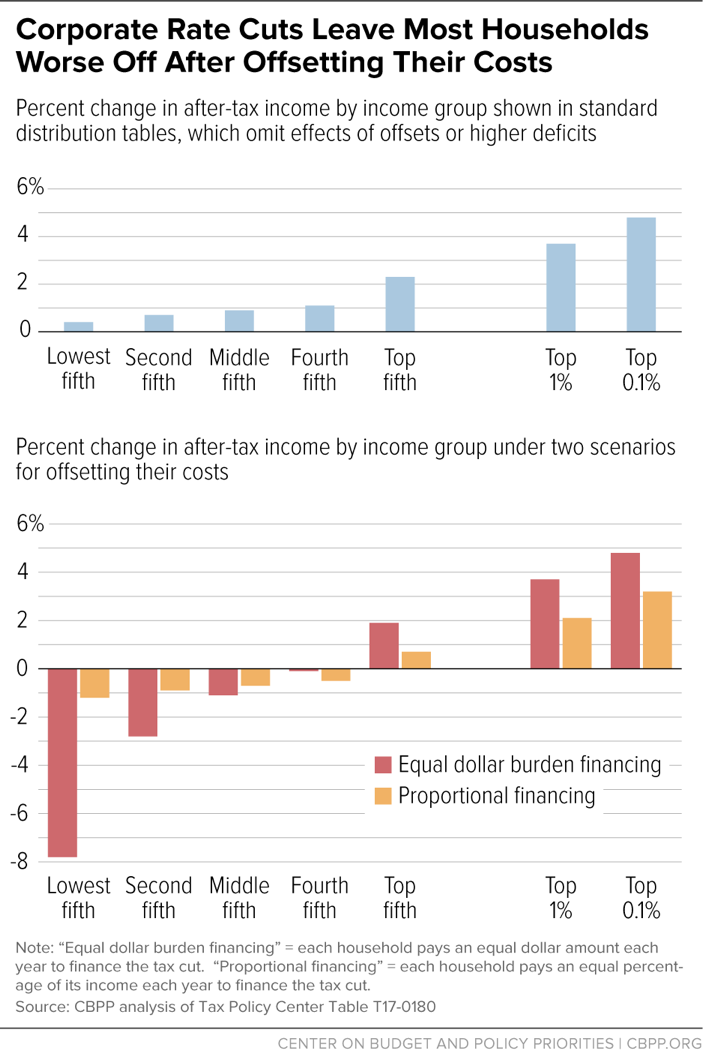Corporate Rate Cuts Leave Most Households Worse Off After Offsetting Their Costs