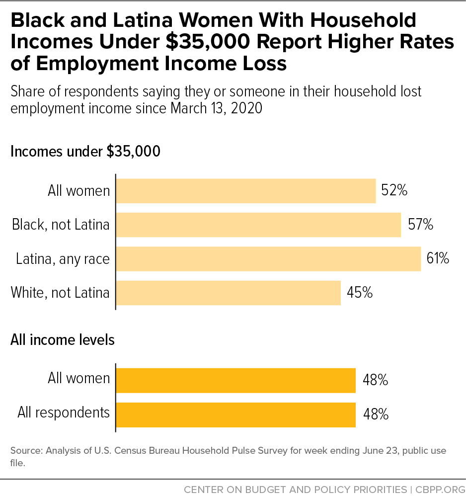 Black and Latina Women With Household Incomes Under $35,000 Report Higher Rates of Employment Income Loss