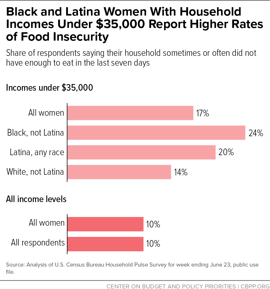 Black and Latina Women With Household Incomes Under $35,000 Report Higher Rates of Food Insecurity
