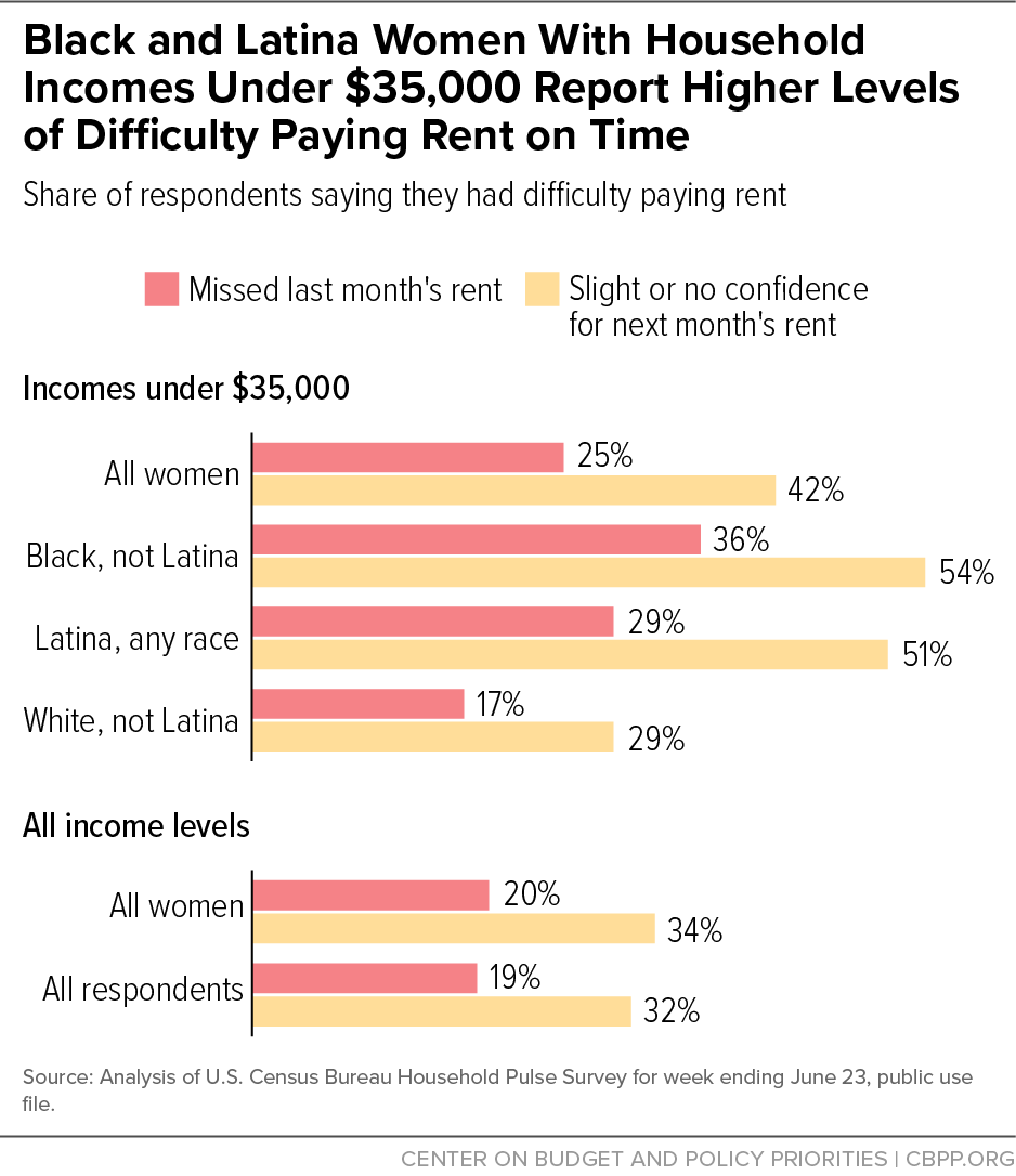 Black and Latina Women With Household Incomes Under $35,000 Report Higher Levels of Difficulty Paying Rent on Time