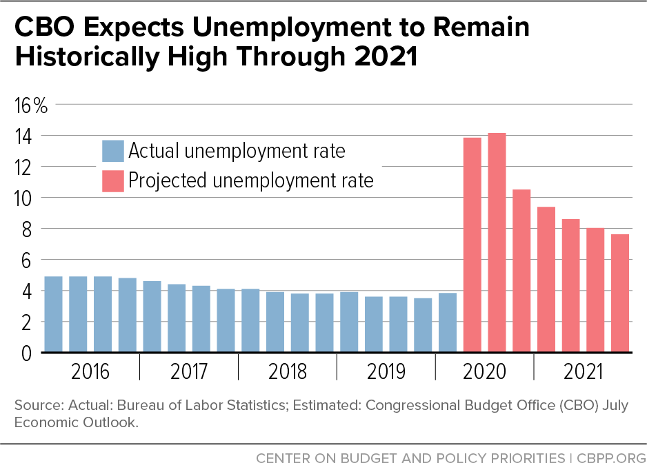 CBO Expects Unemployment to Remain Historically High Through 2021