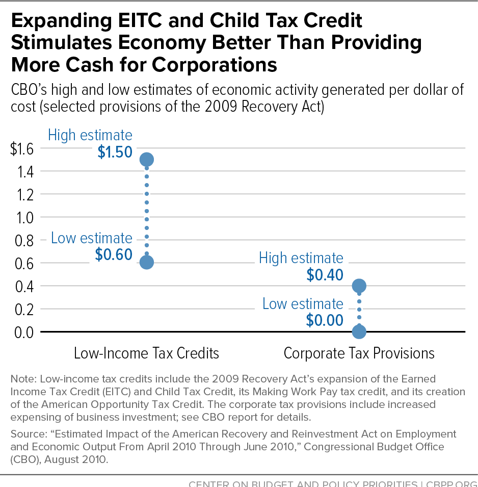 Expanding EITC and Child Tax Credit Stimulates Economy Better Than Providing More Cash for Corporations