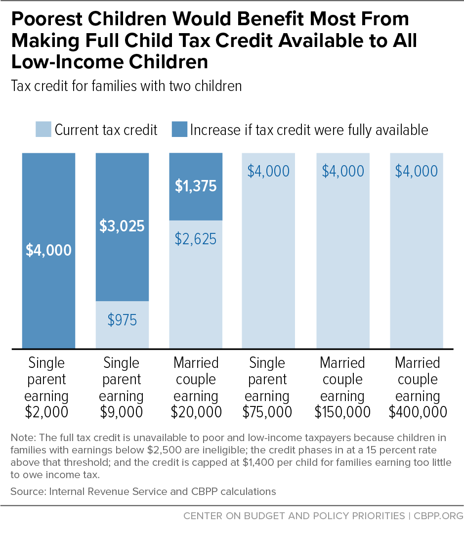 Poorest Children Would Benefit Most From Making Full Child Tax Credit Available to All Low-Income Children