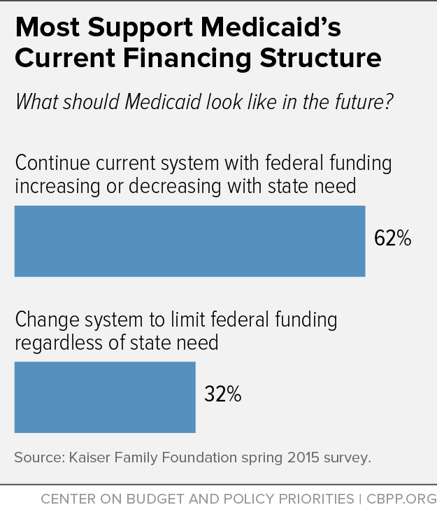 Most Support Medicaid's Current Financing Structure