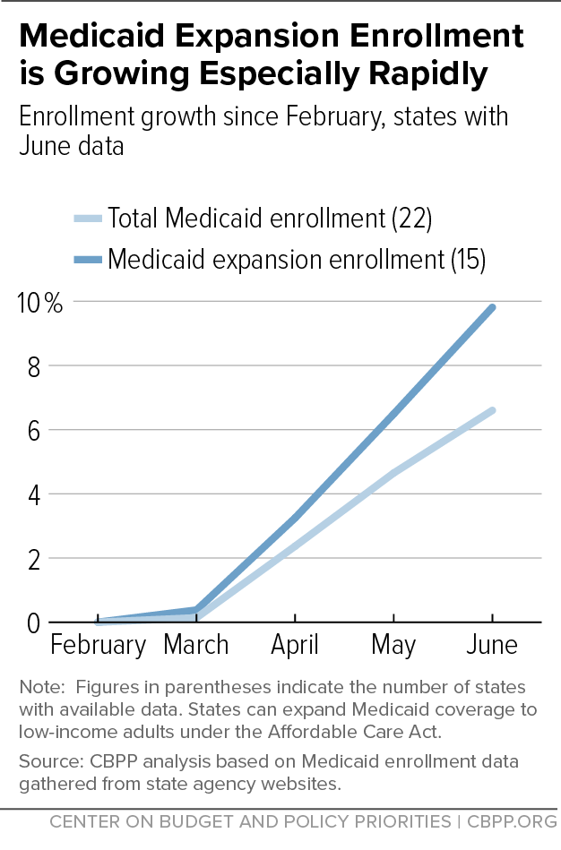 Medicaid Expansion Enrollment is Growing Especially Rapidly
