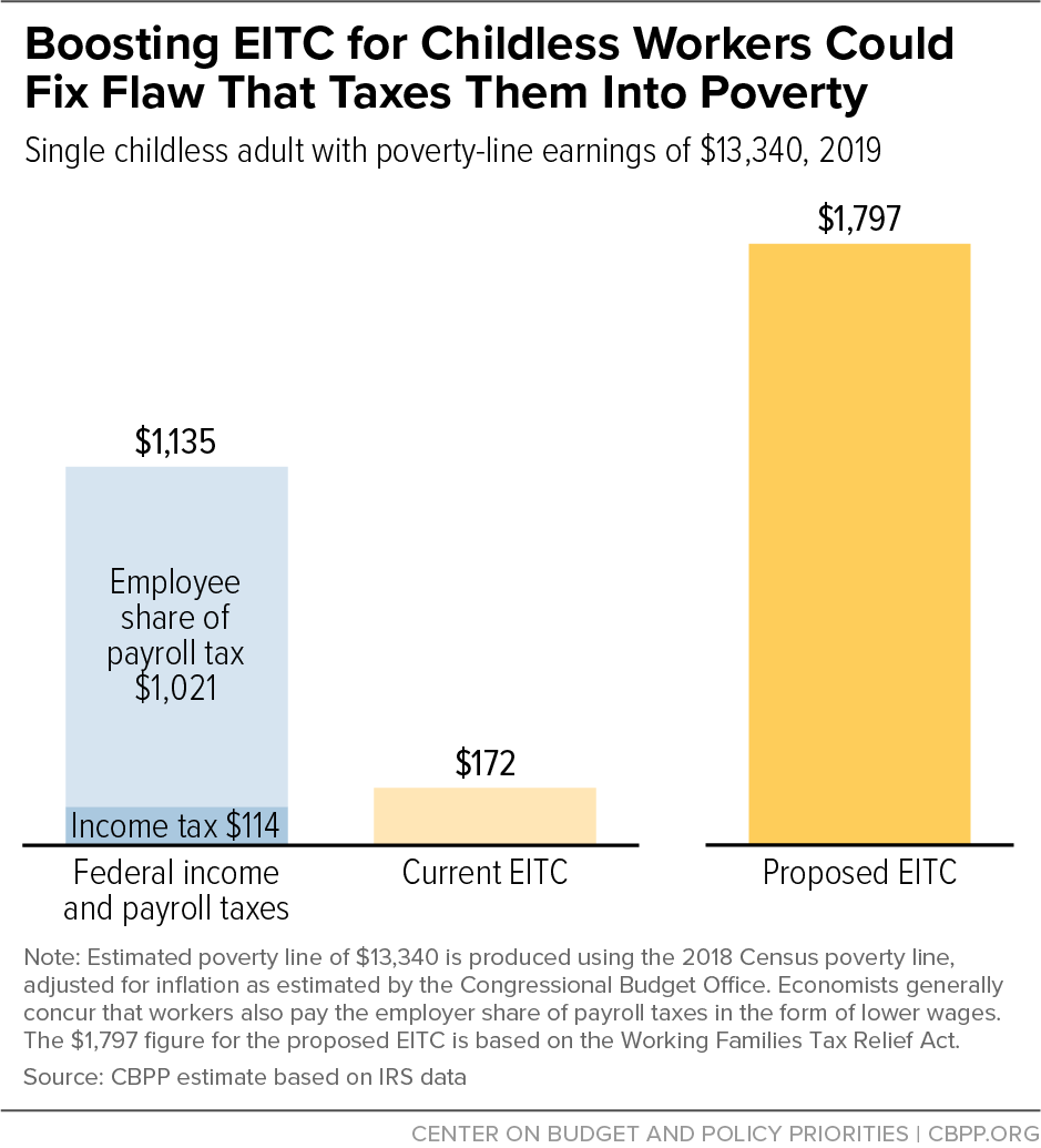 Boosting EITC for Childless Workers Could Fix Flaw That Taxes Them Into Poverty