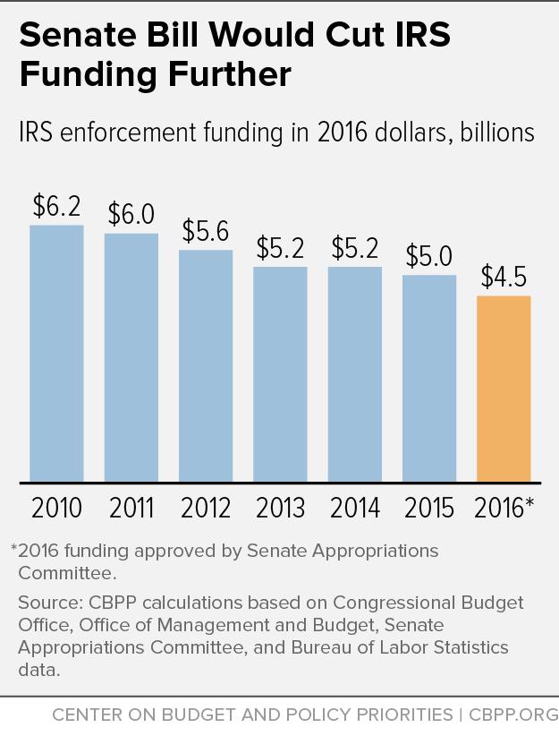 Senate Bill Would Cut IRS Funding Further