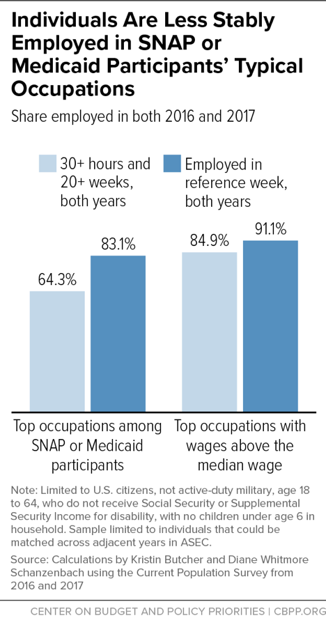 Individuals Are Less Stably Employed in SNAP or Medicaid Participants' Typical Occupations