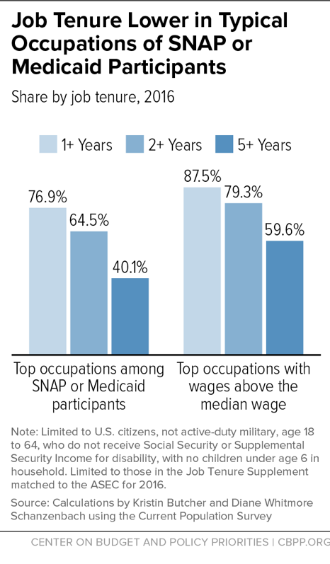 Job Tenure Lower in Typical Occupations of SNAP or Medicaid Participants