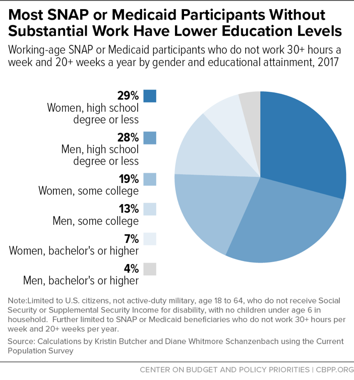 Most SNAP or Medicaid Participants Without Substantial Work Have Lower Education Levels