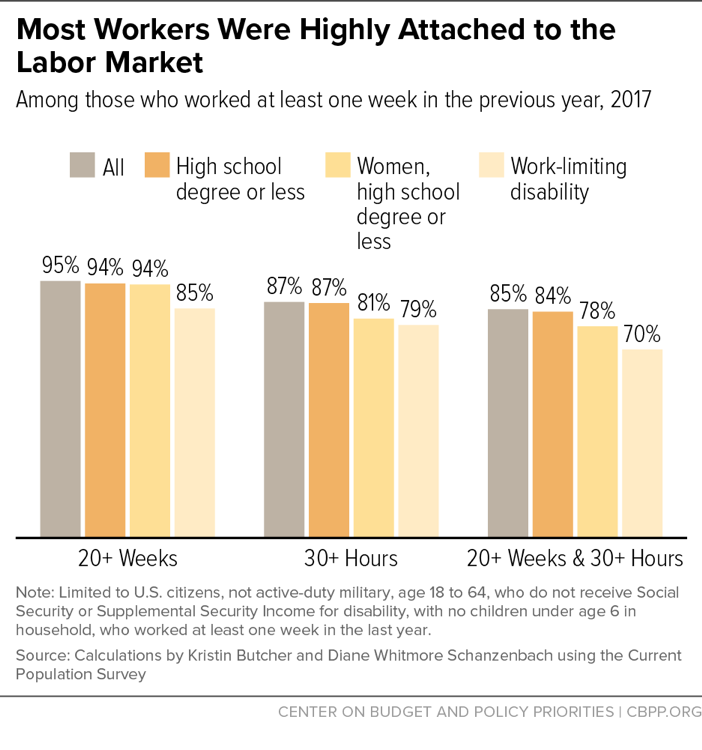 Most Workers Were Highly Attached To The Labor Market