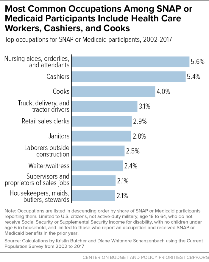 Most Common Occupations Among SNAP or Medicaid Participants Include Health Care Workers, Cashiers, and Cooks