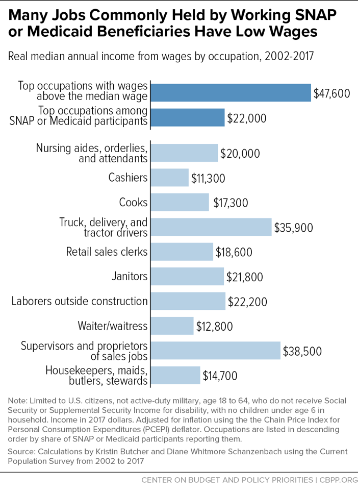 Many Jobs Commonly Held by Working SNAP or Medicaid Beneficiaries Have Low Wages
