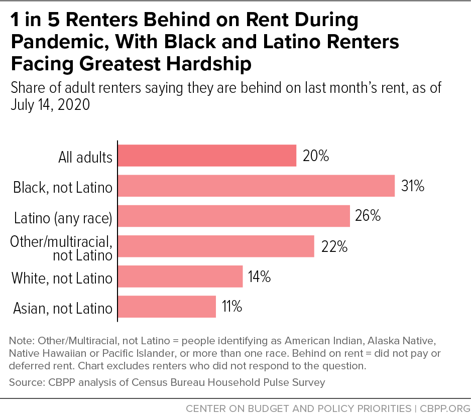 1 in 5 Renters Behind on Rent During Pandemic, With Black and Latino Renters Facing Greatest Hardship, July 14 2020