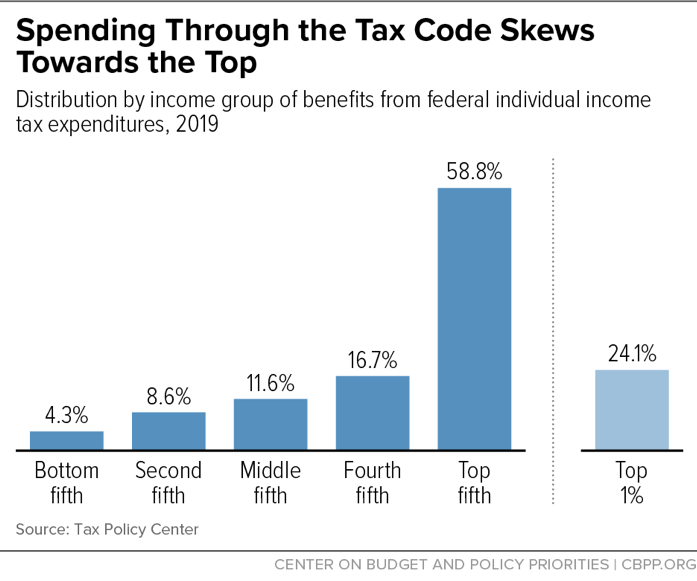 Spending Through the Tax Code Skews Towards the Top