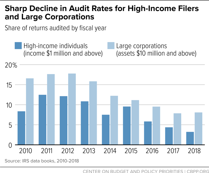 Sharp Decline in Audit Rates for Large Corporations and High-Income Filers