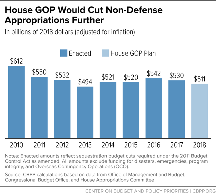 House GOP Would Cut Non-Defense Appropriations Further