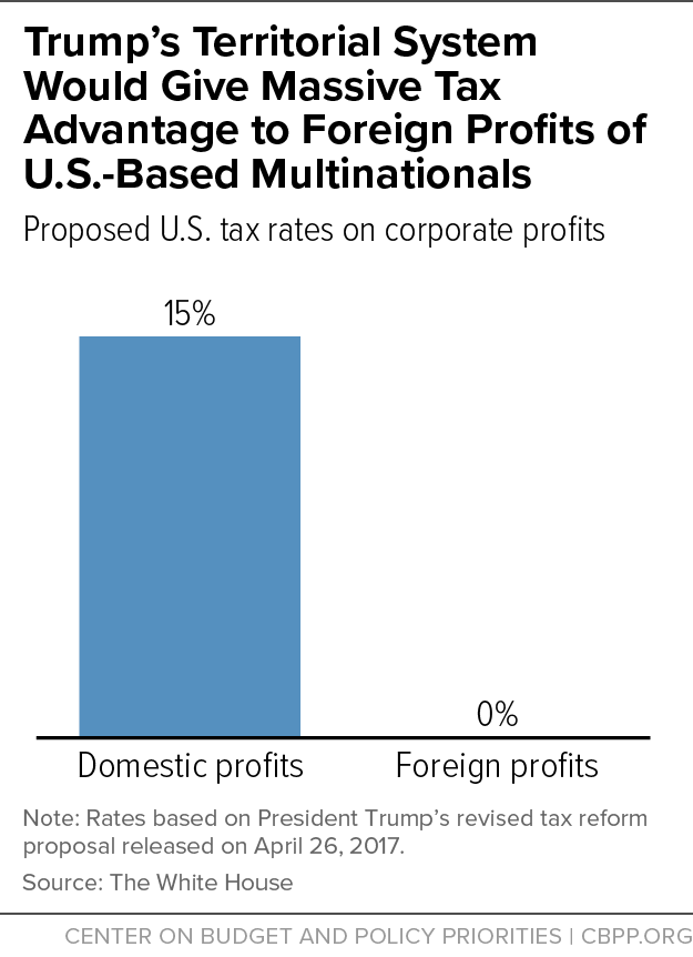 Trump's Territorial System Would Give Massive Tax Advantage to Foreign Profits of U.S.-Based Multinationals